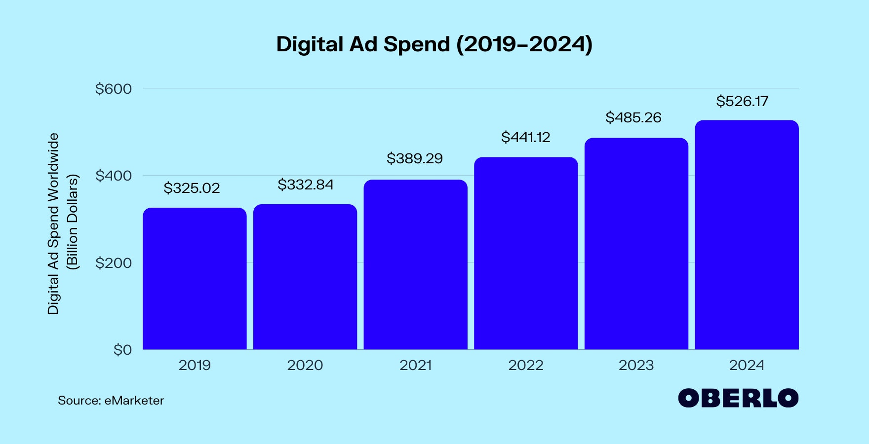 Digital Ad Spend (2019–2024)