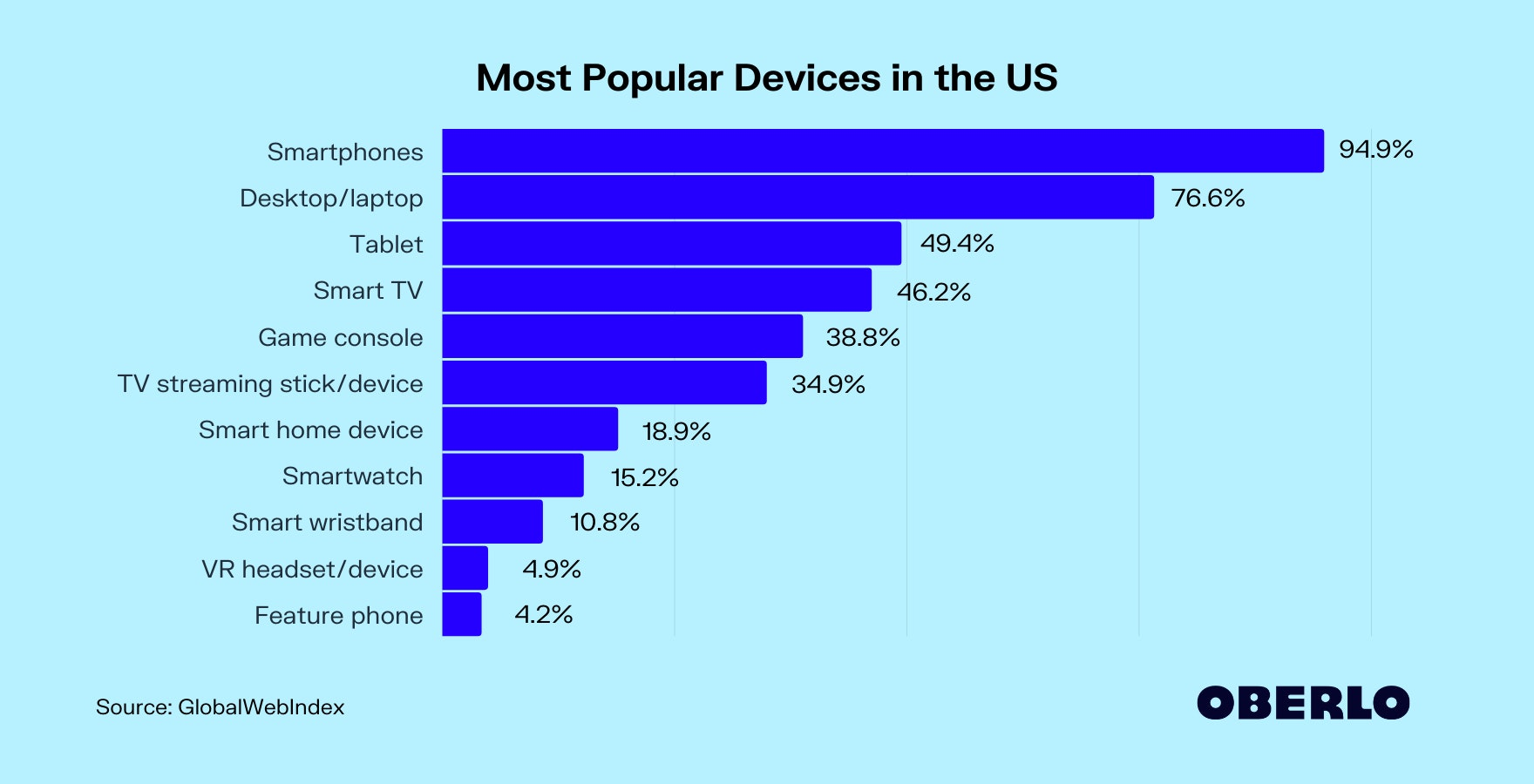 Most Popular Devices in the US