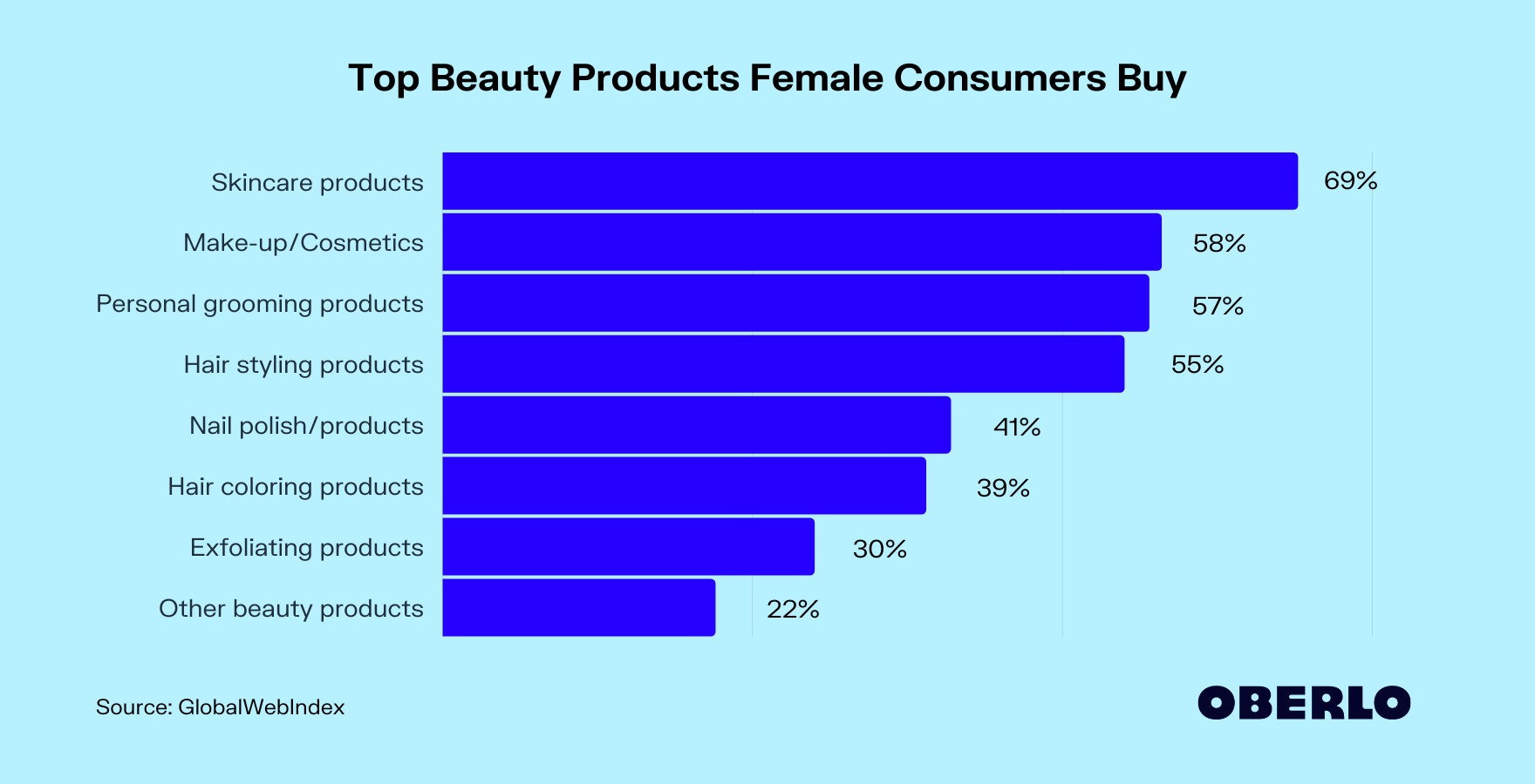 Top Beauty Products Female Consumers Buy