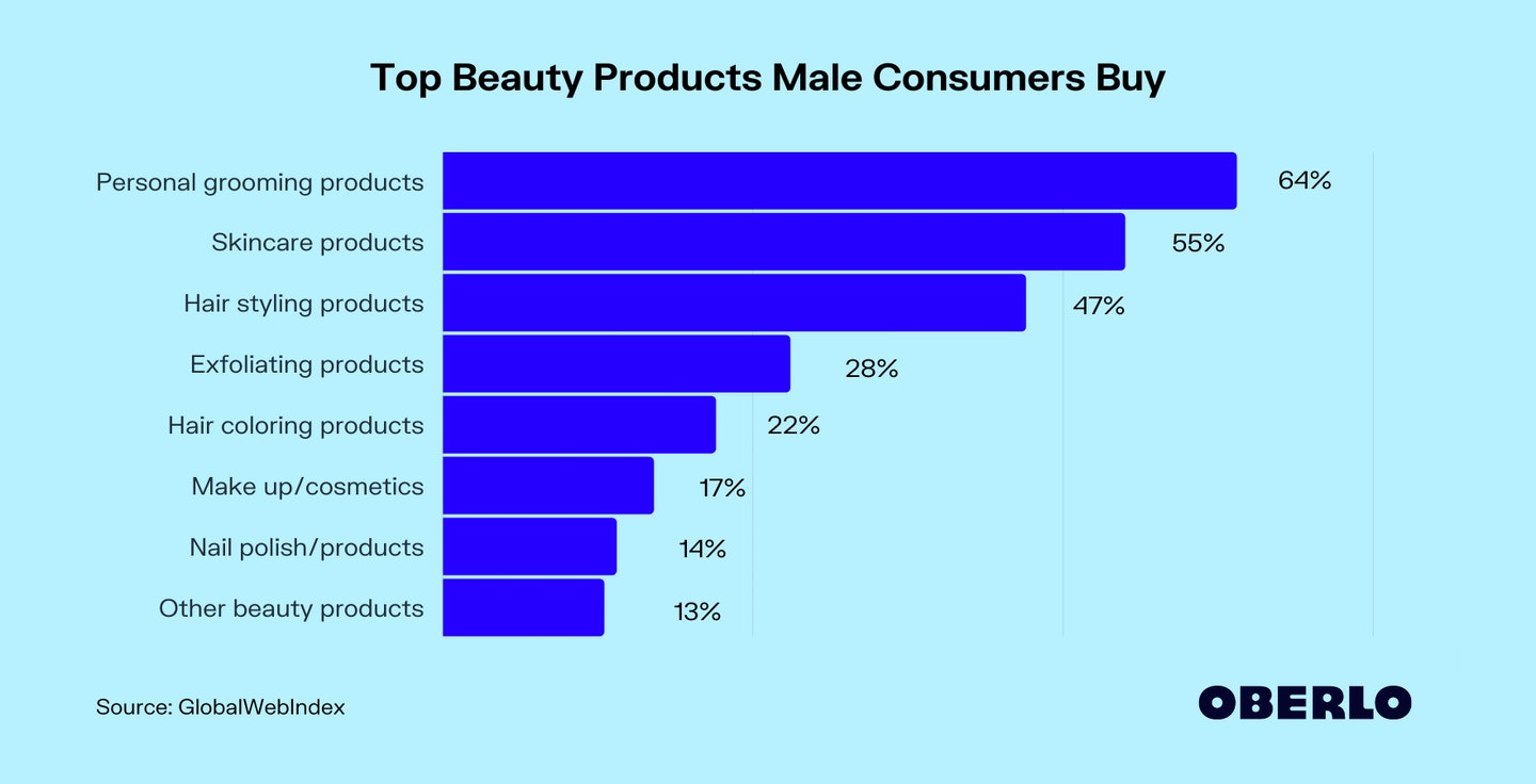 Top Beauty Products Male Consumers Buy