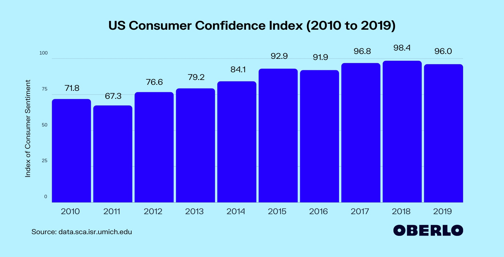 US Consumer Confidence Index (2010 to 2019)