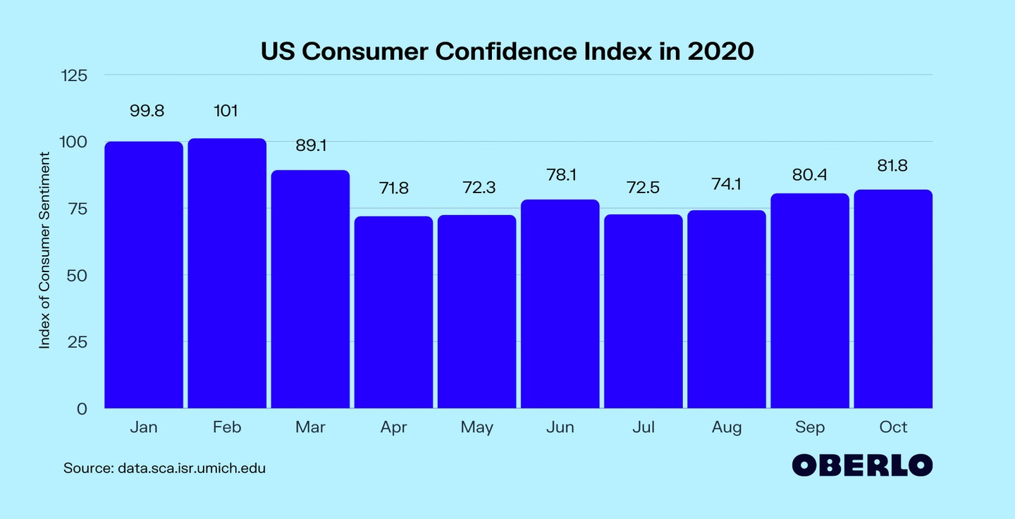 US Consumer Confidence Index in 2020