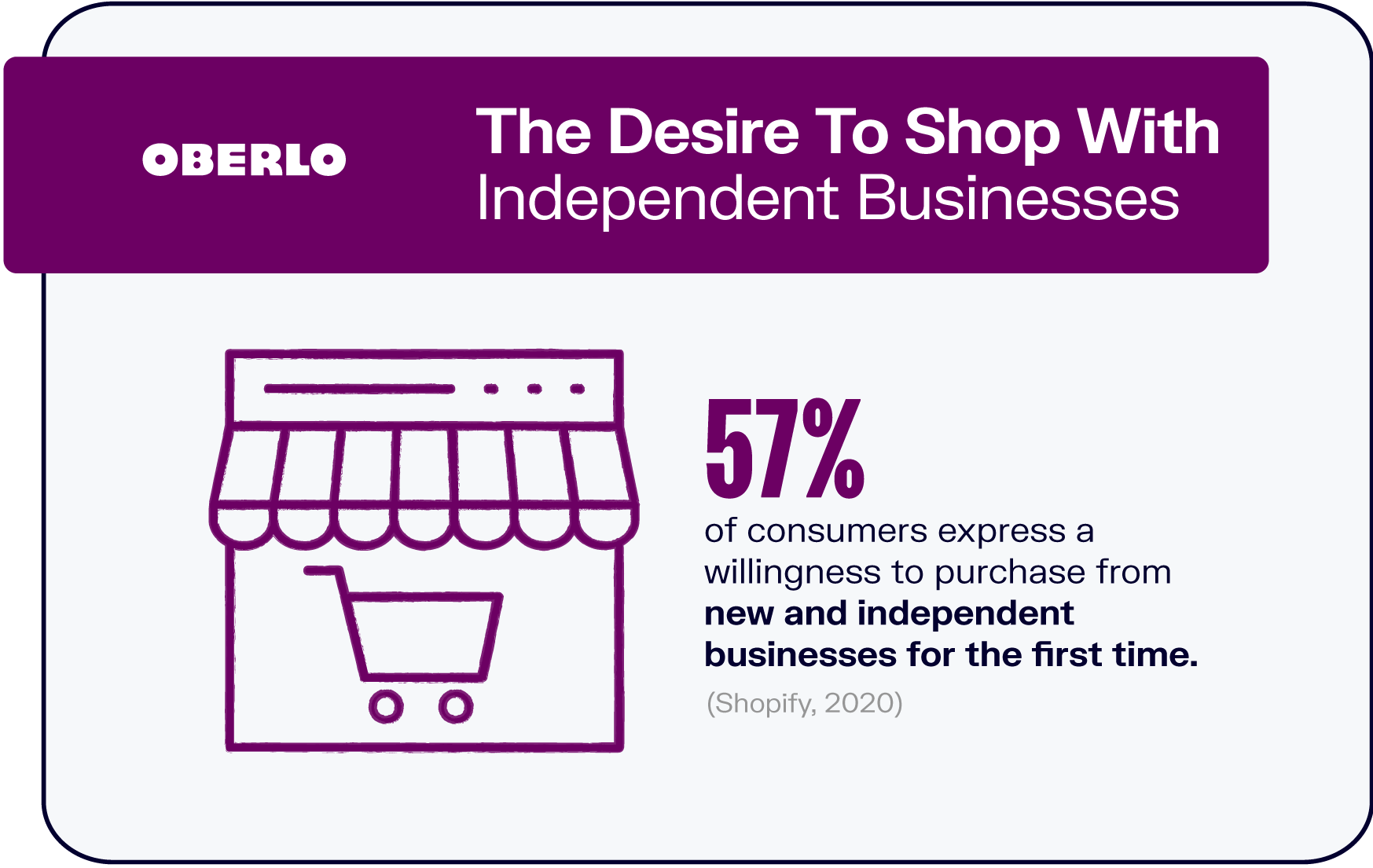 The Desire To Shop With Independent Businesses