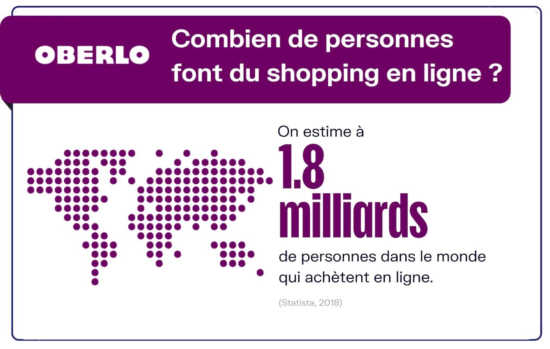 chiffres shopping en ligne 2020