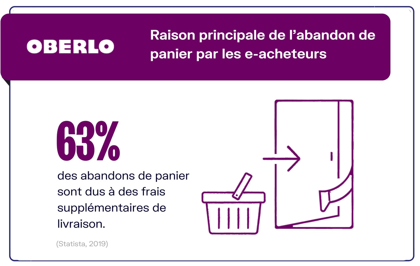 E-commerce abandon de paniers