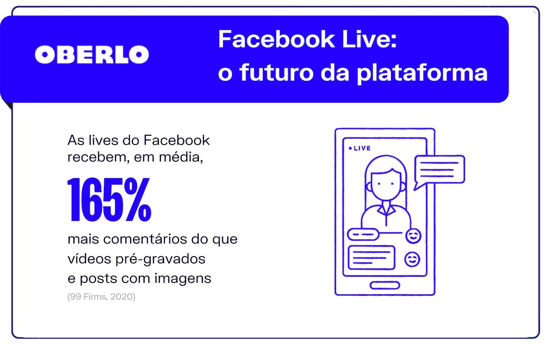 Tendências Facebook: Facebook Live e o futuro da plataforma