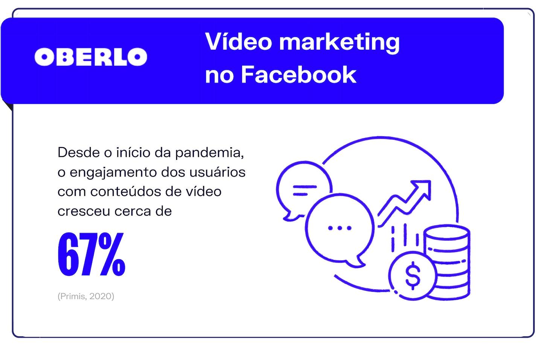 Vídeo marketing no Facebook: o crescimento de conteúdos em vídeo