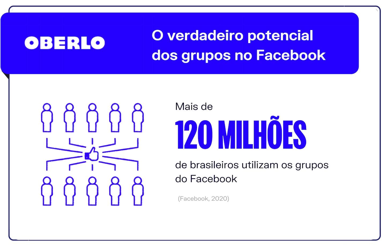 Facebook trends: o verdadeiro potencial dos grupos no Facebook