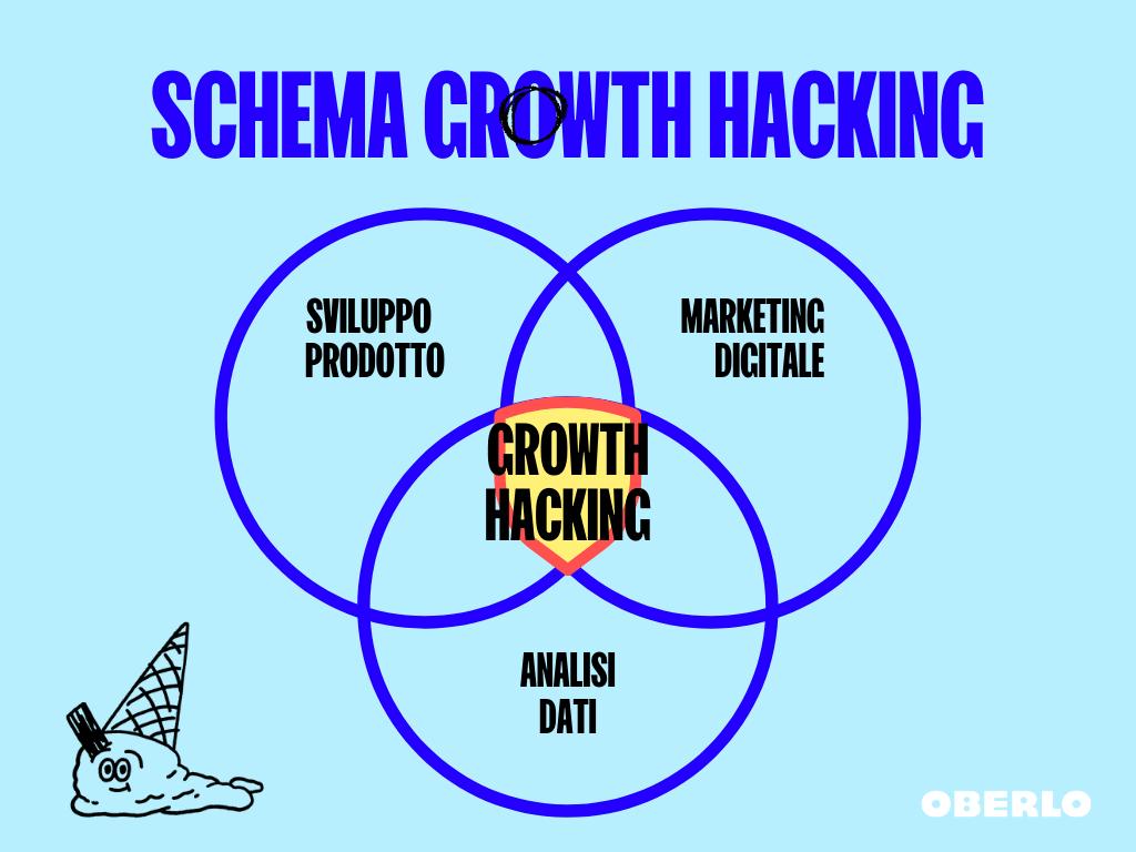 Schema growth hacking