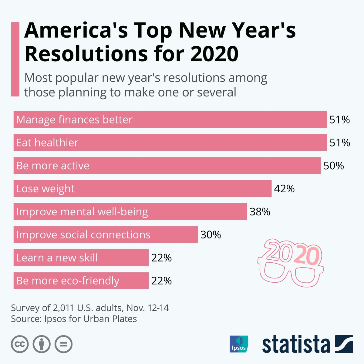 Top New Year's Resolutions for 2020