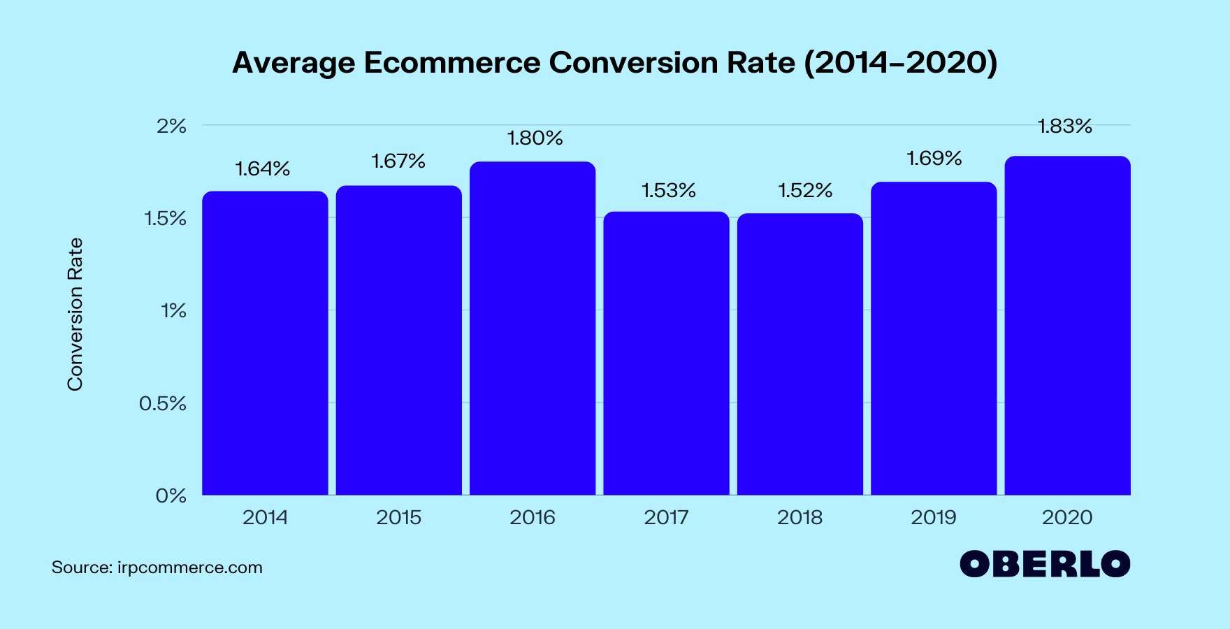 Average Ecommerce Conversion Rate (2014–2020)