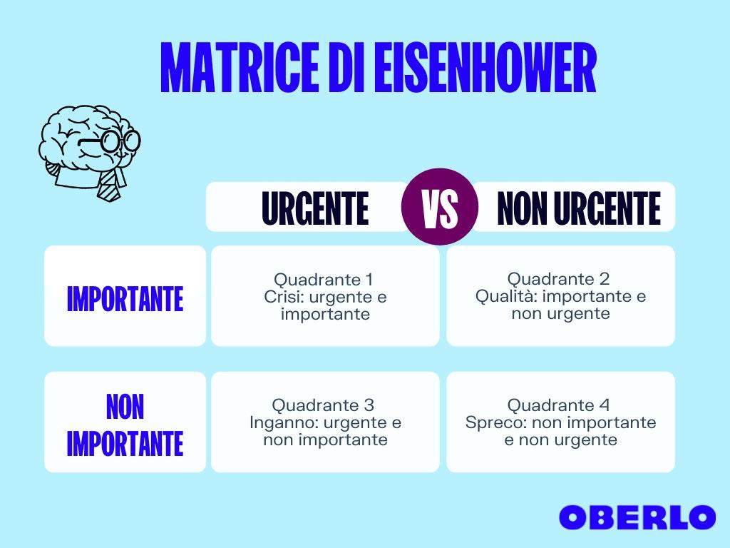 matrice di eisenhower time management