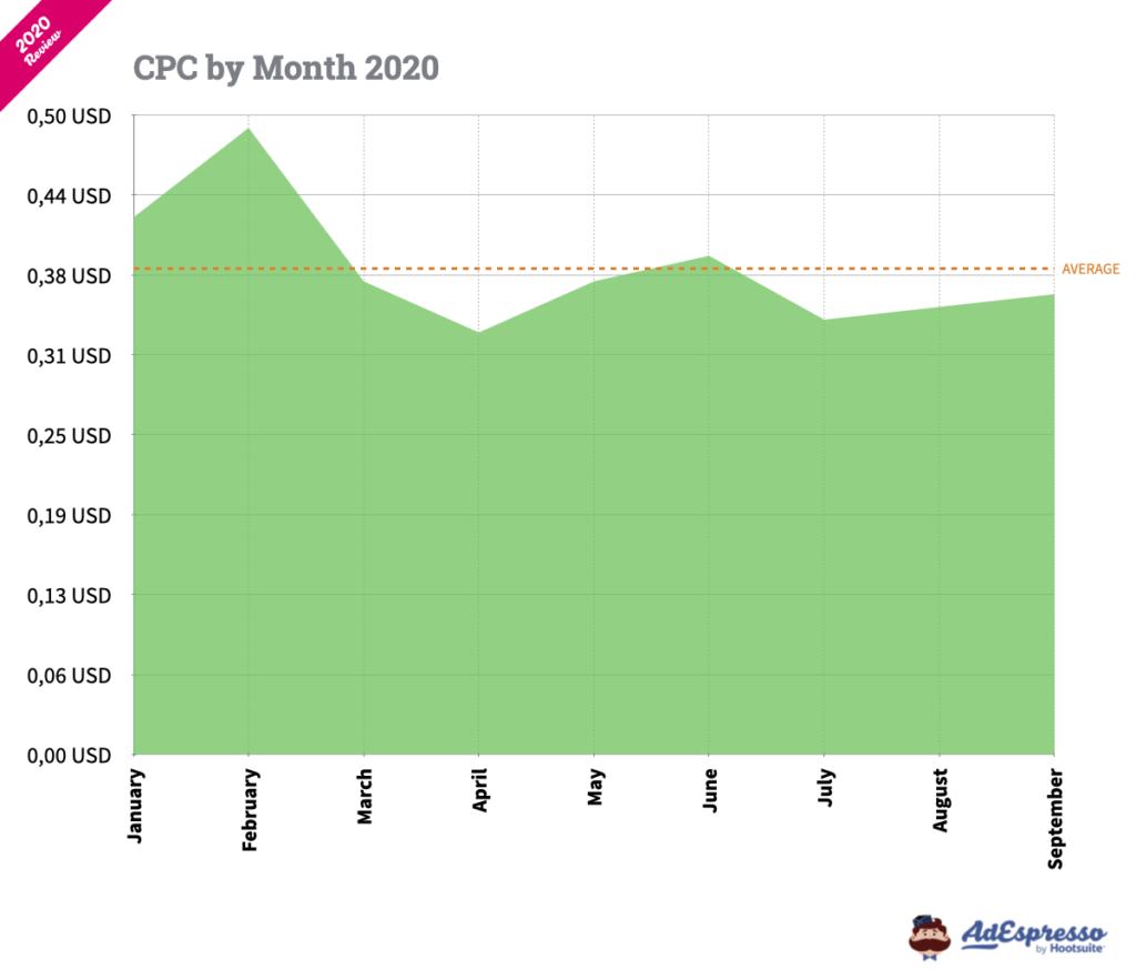 CPC facebook ads 2020