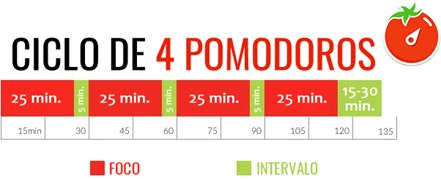 Tabela Pomodoro (Fonte: UNIFEBE)