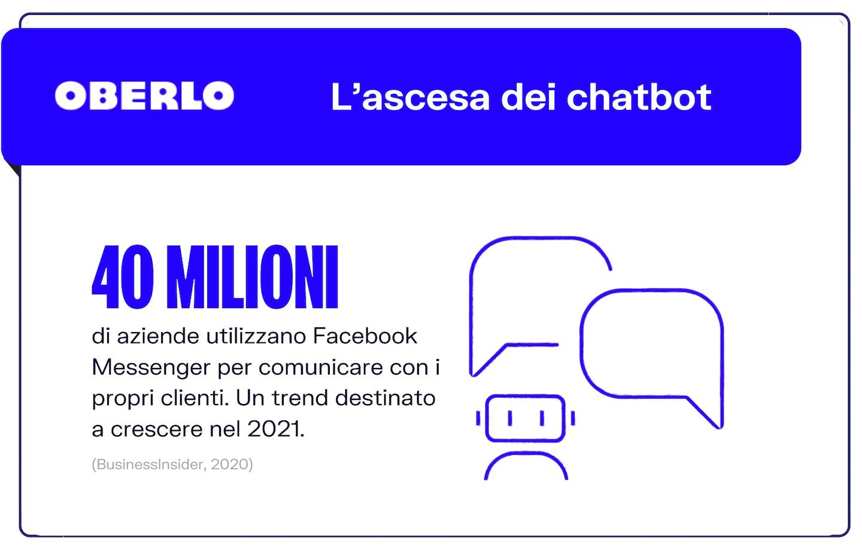 Chatbot per Facebook