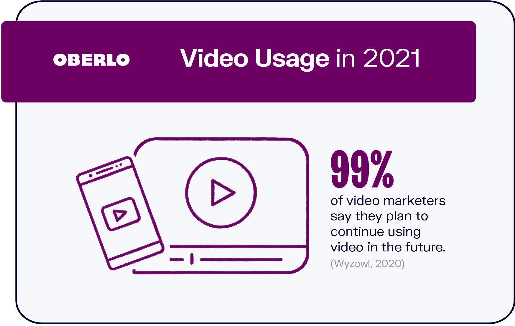 Video Usage in 2021