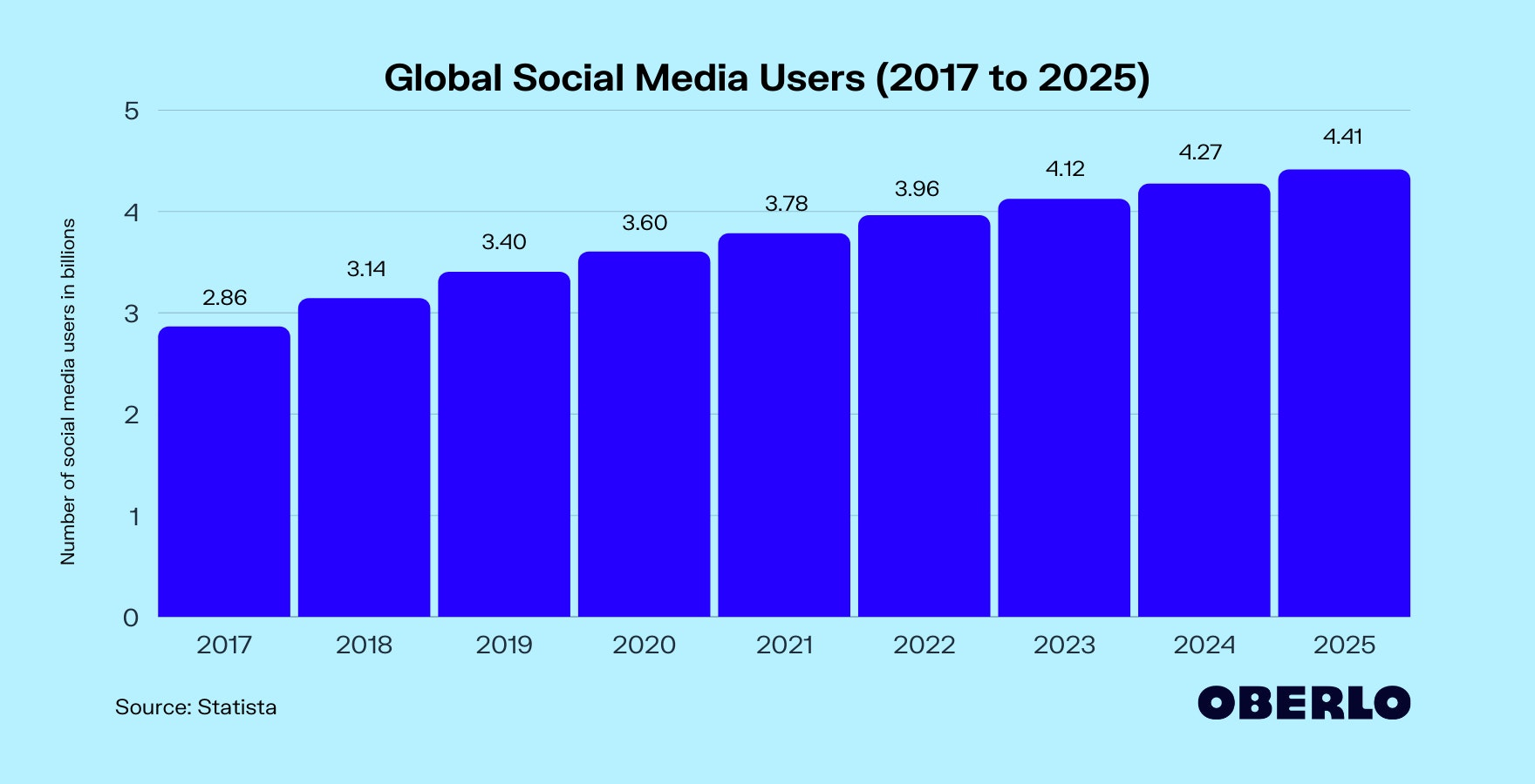 How Many People Use Social Media in 2021