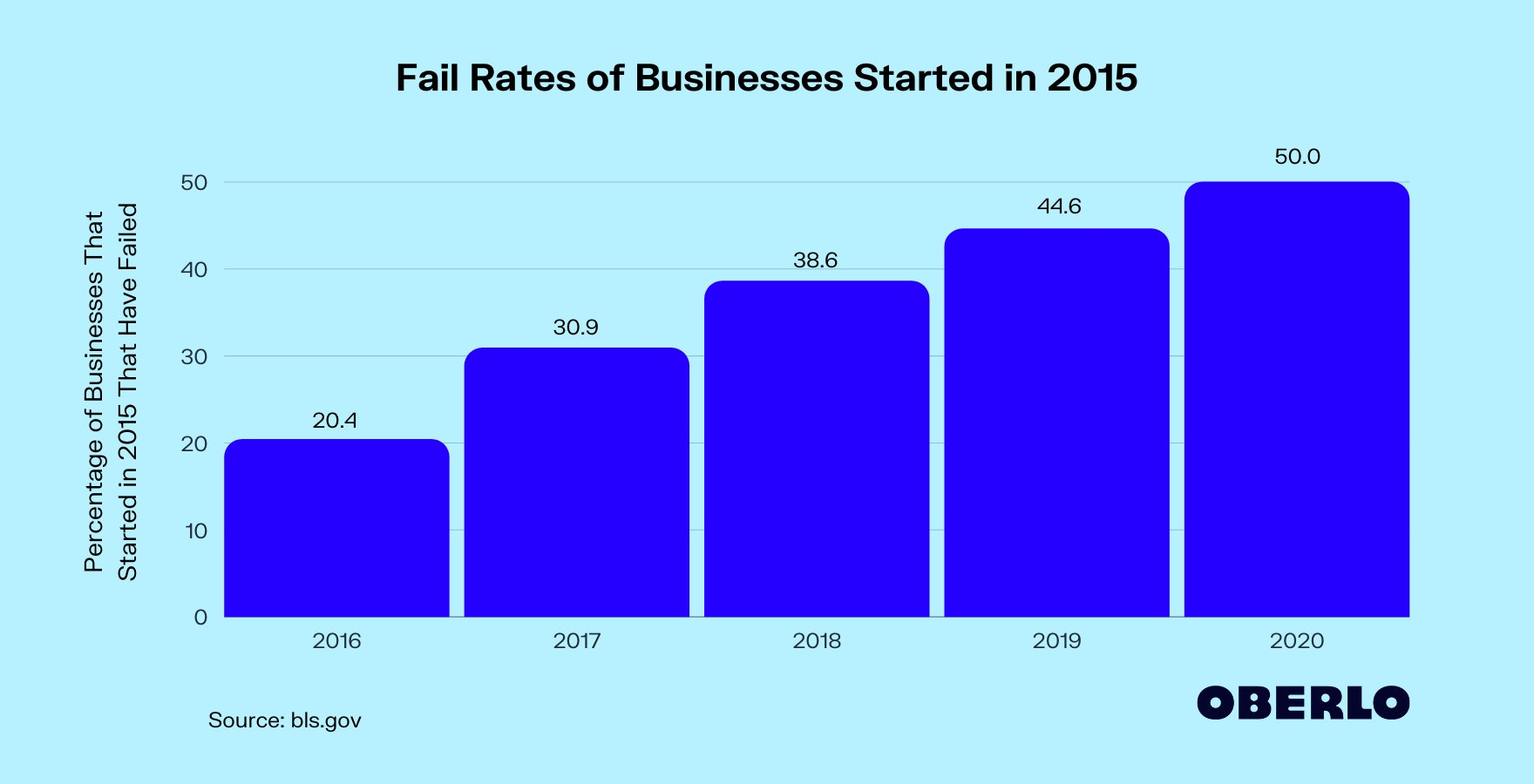 Percentage of Businesses That Fail