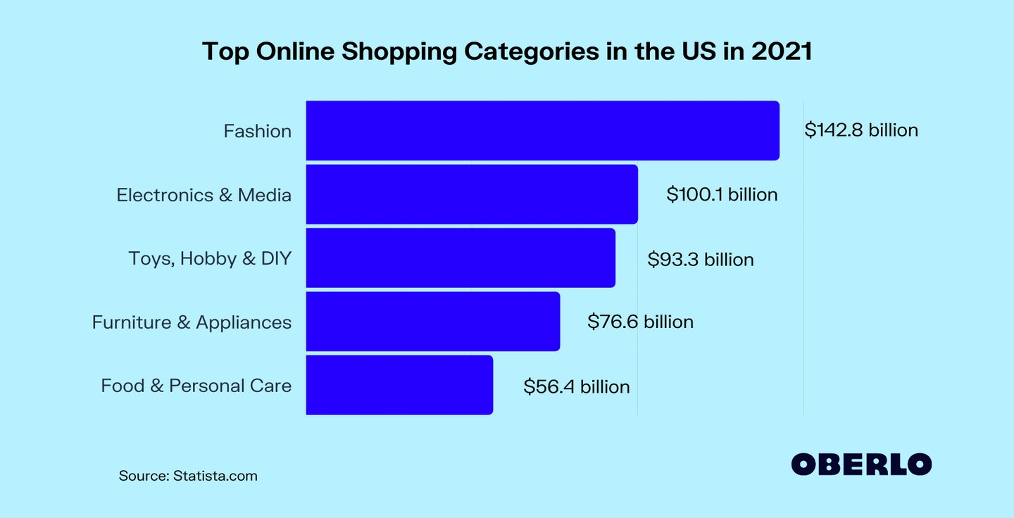 Top Online Shopping Categories in the US in 2021
