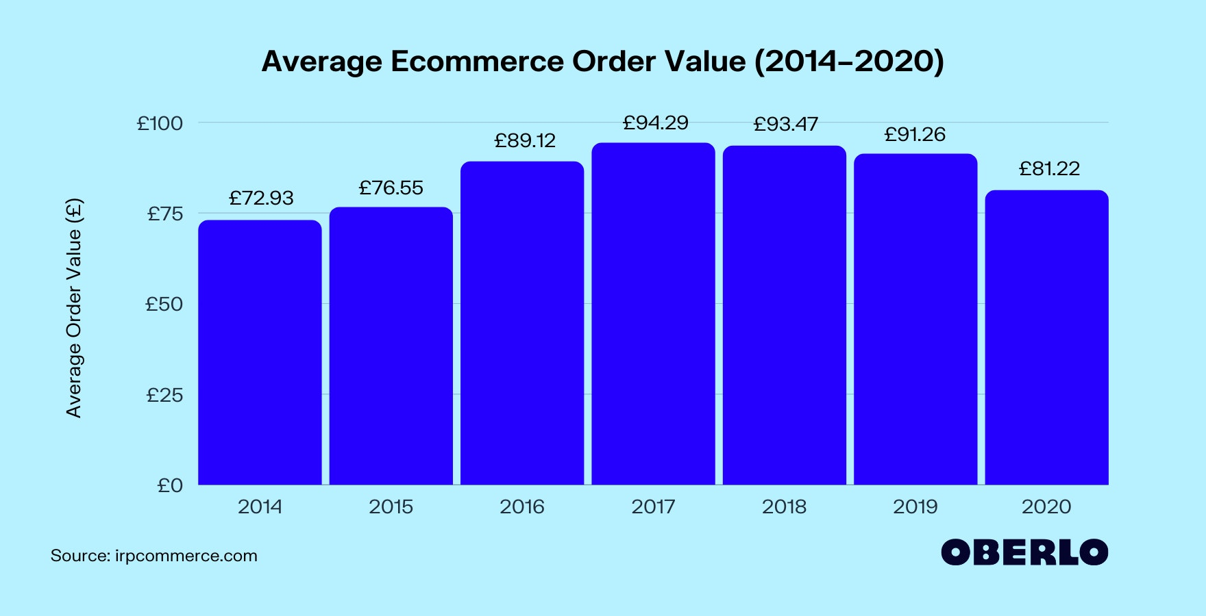 Average Order Value in Ecommerce