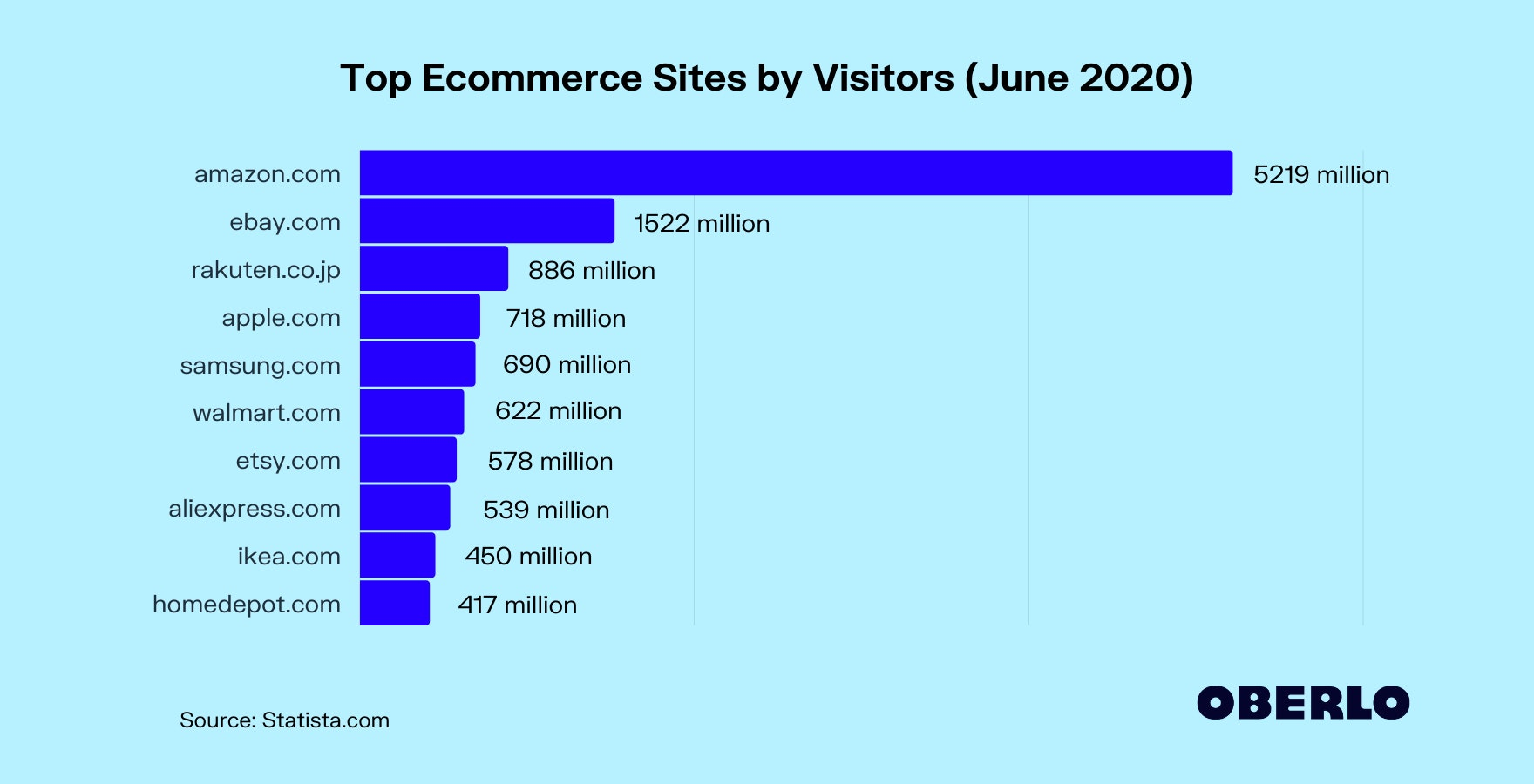 Top Ecommerce Sites by Visitors