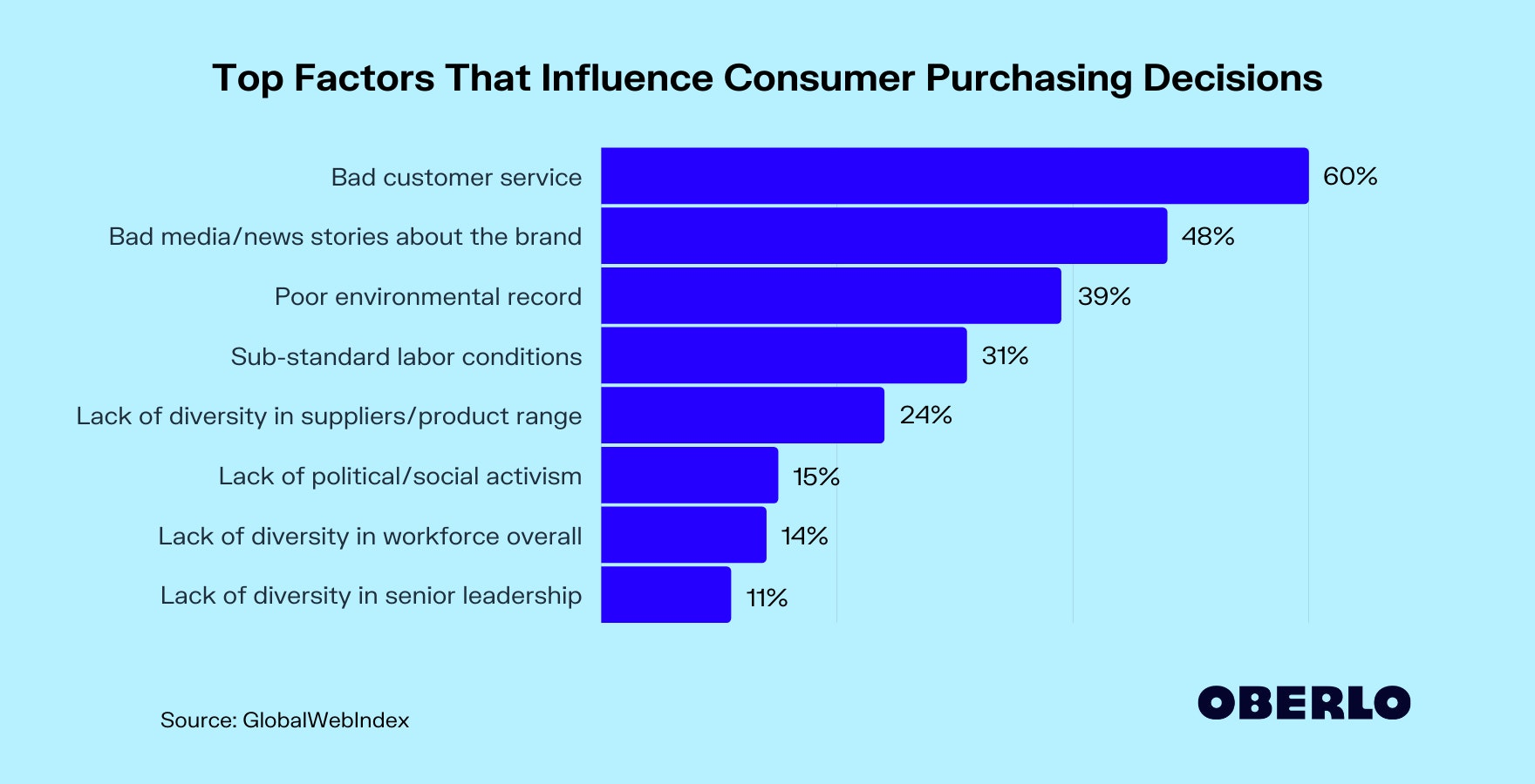 Top Factors That Influence Consumer Purchasing Decisions