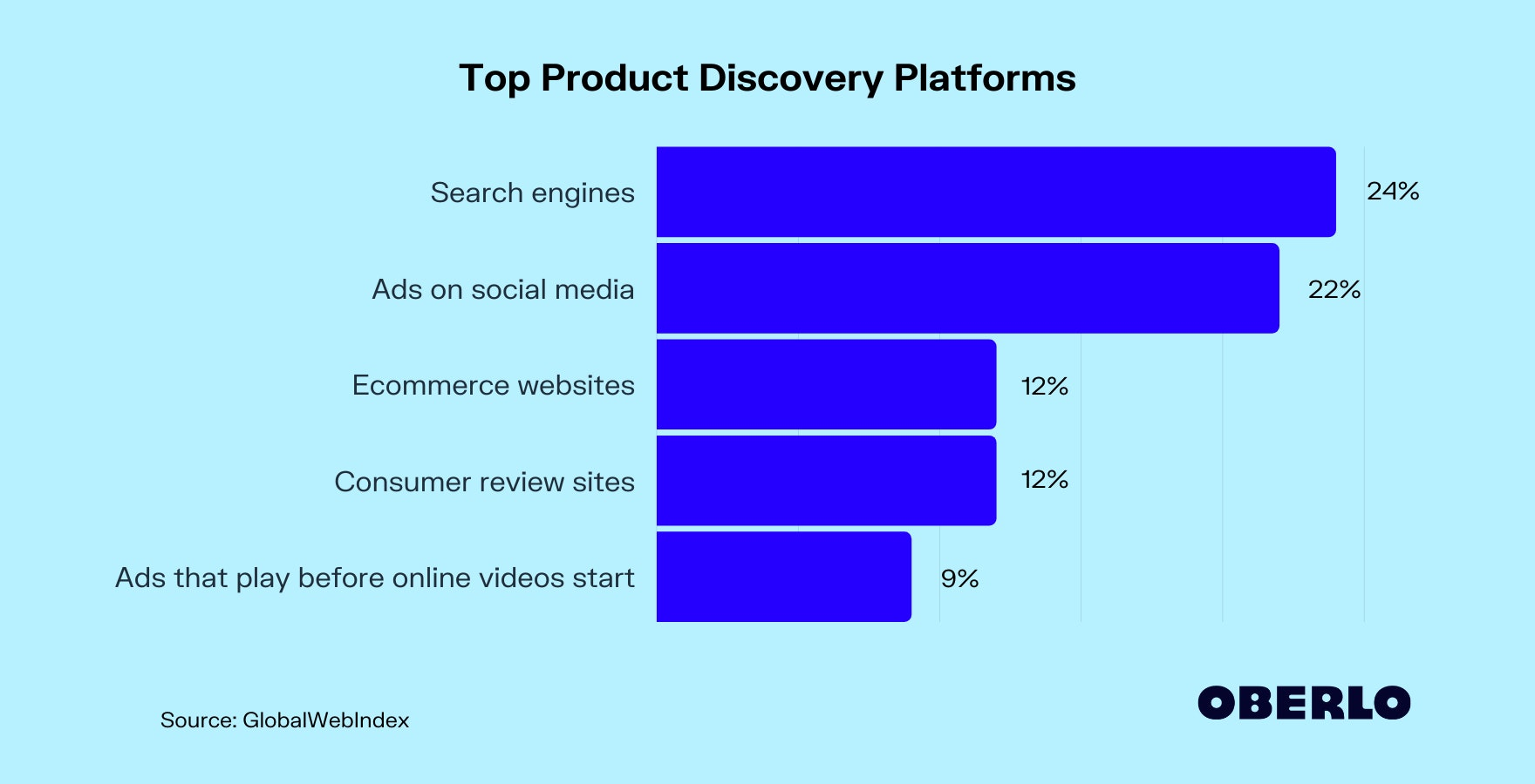 Top Product Discovery Platforms