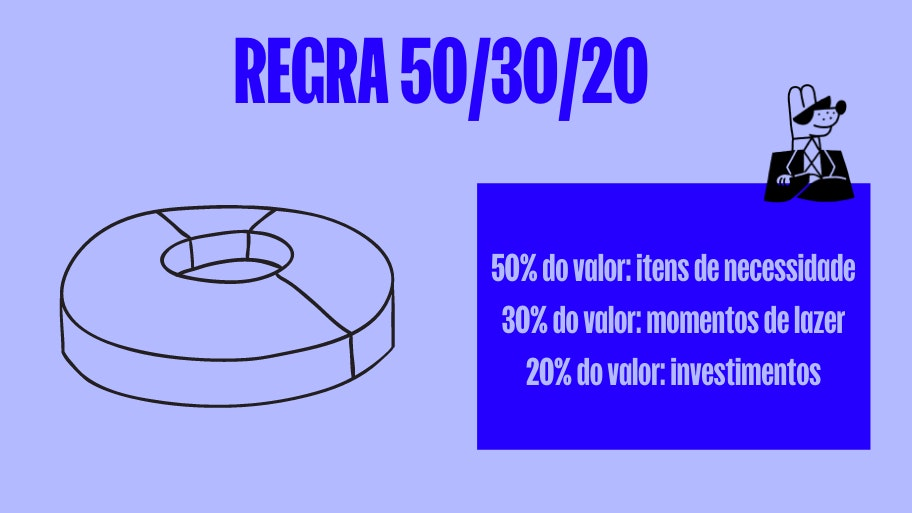 Adote a regra do 50/30/20