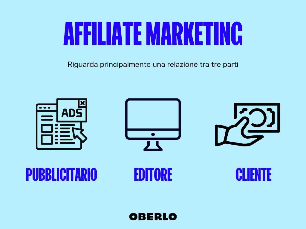 affiliate marketing: il modello