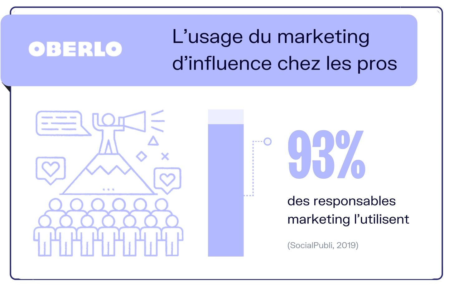 marketing influence chiffres