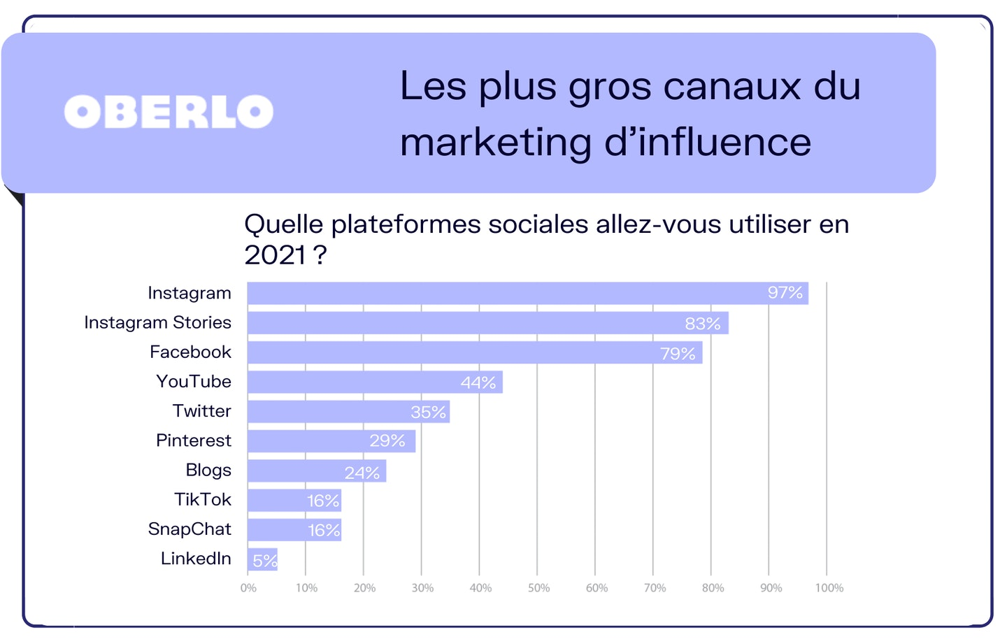 chiffre marketing influence