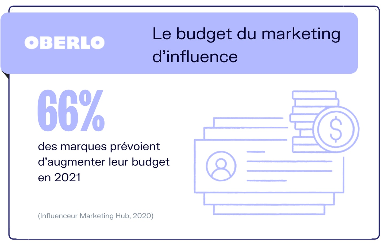 infographie budget marketing influence