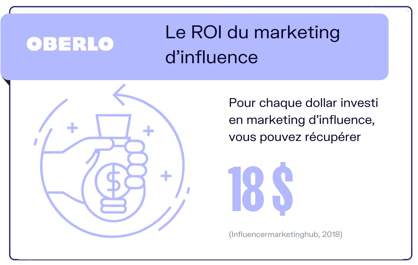 ROI marketing influence