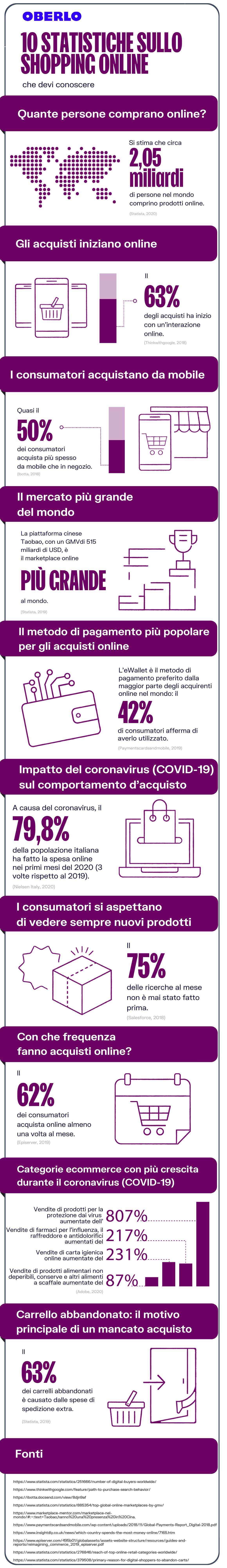 Statistiche acquisti online 2021: infografica