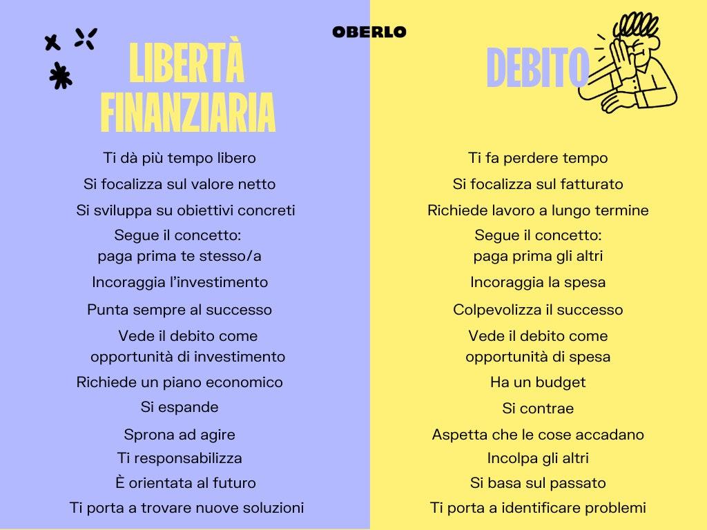 libertà finanziaria vs debito