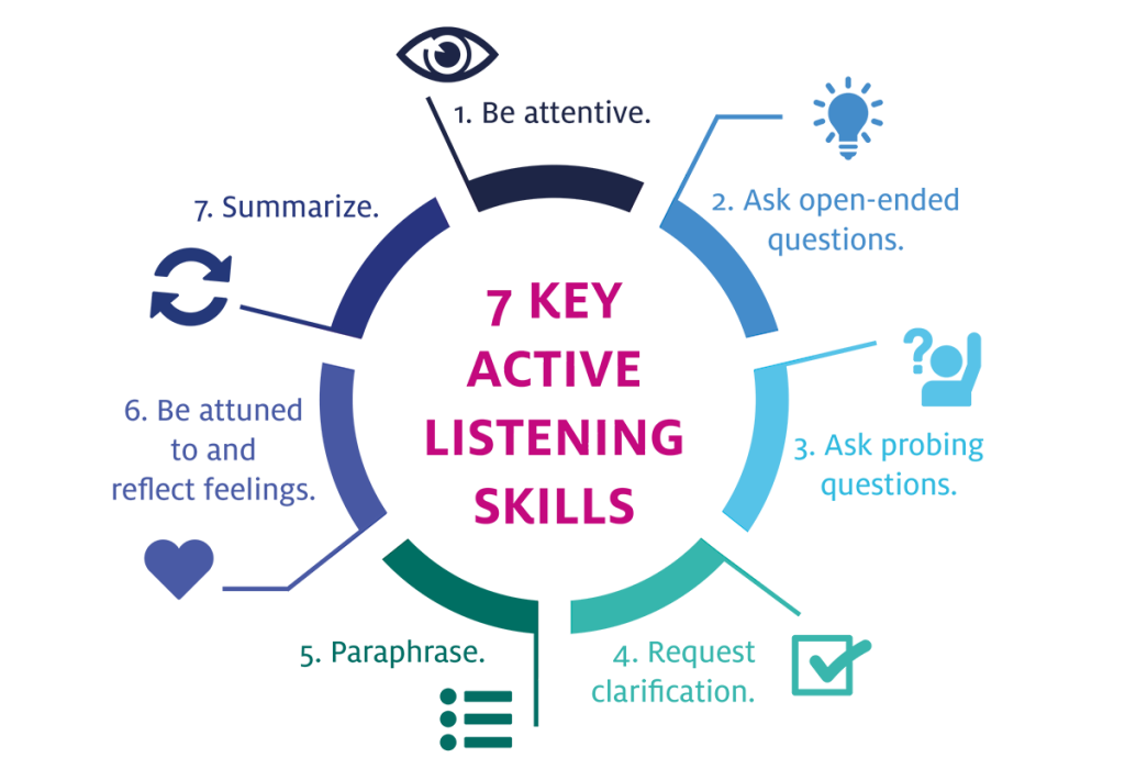 key active listening skills