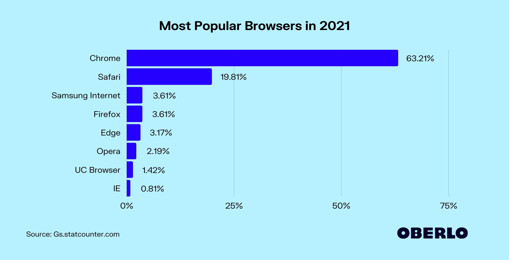 Most Popular Browsers in 2021