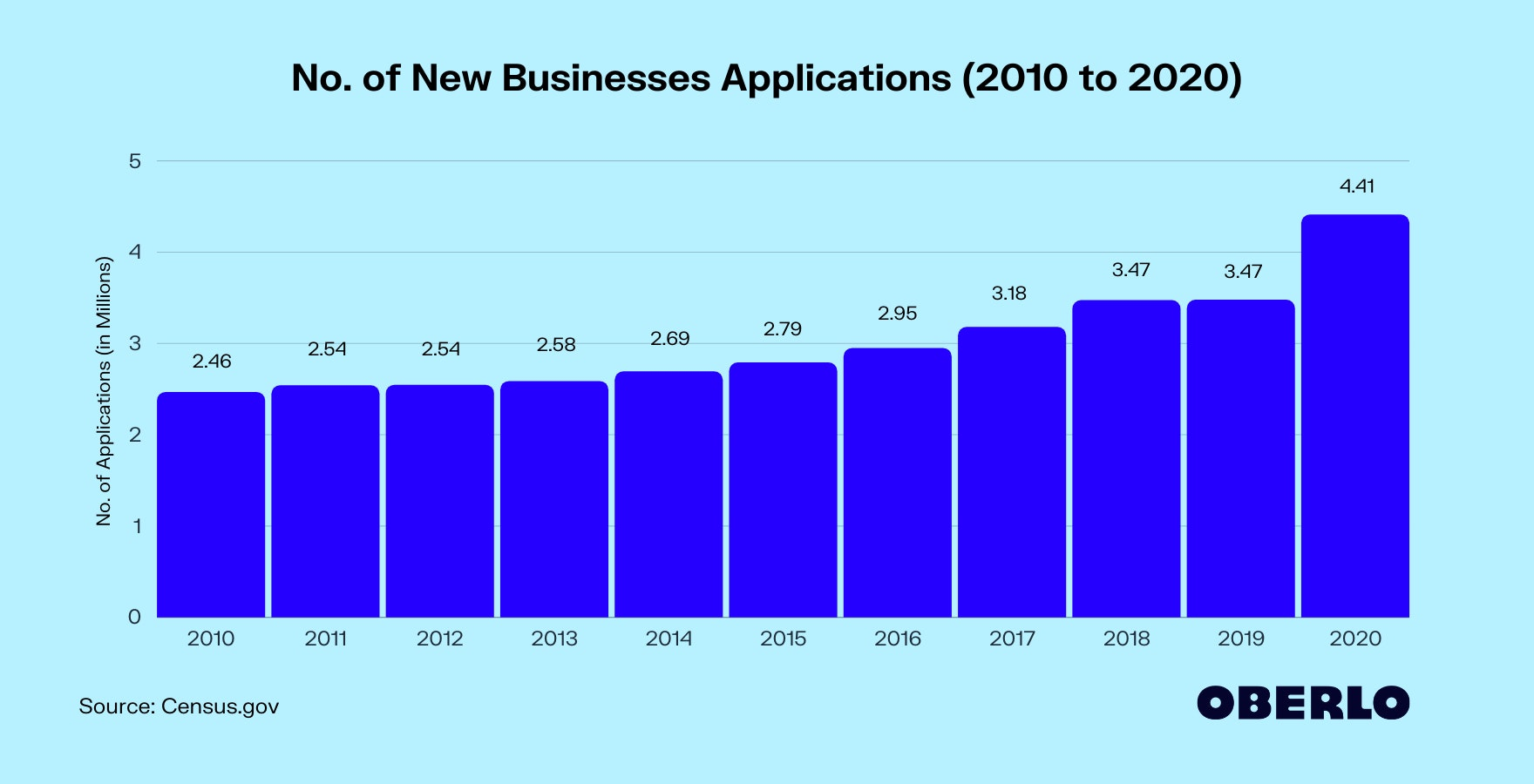 No. of New Businesses Applications (2010 to 2020)