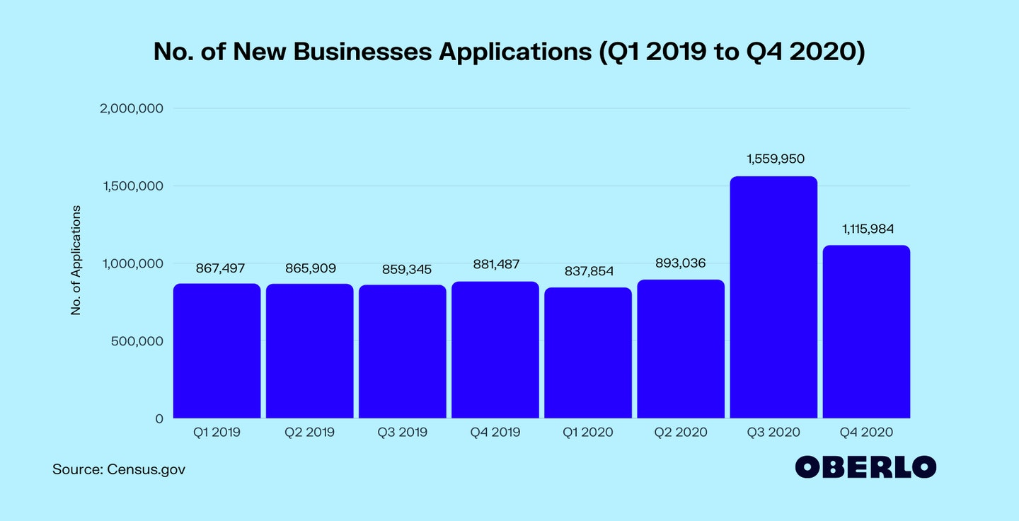 No. of New Businesses Applications (Q1 2019 to Q4 2020)
