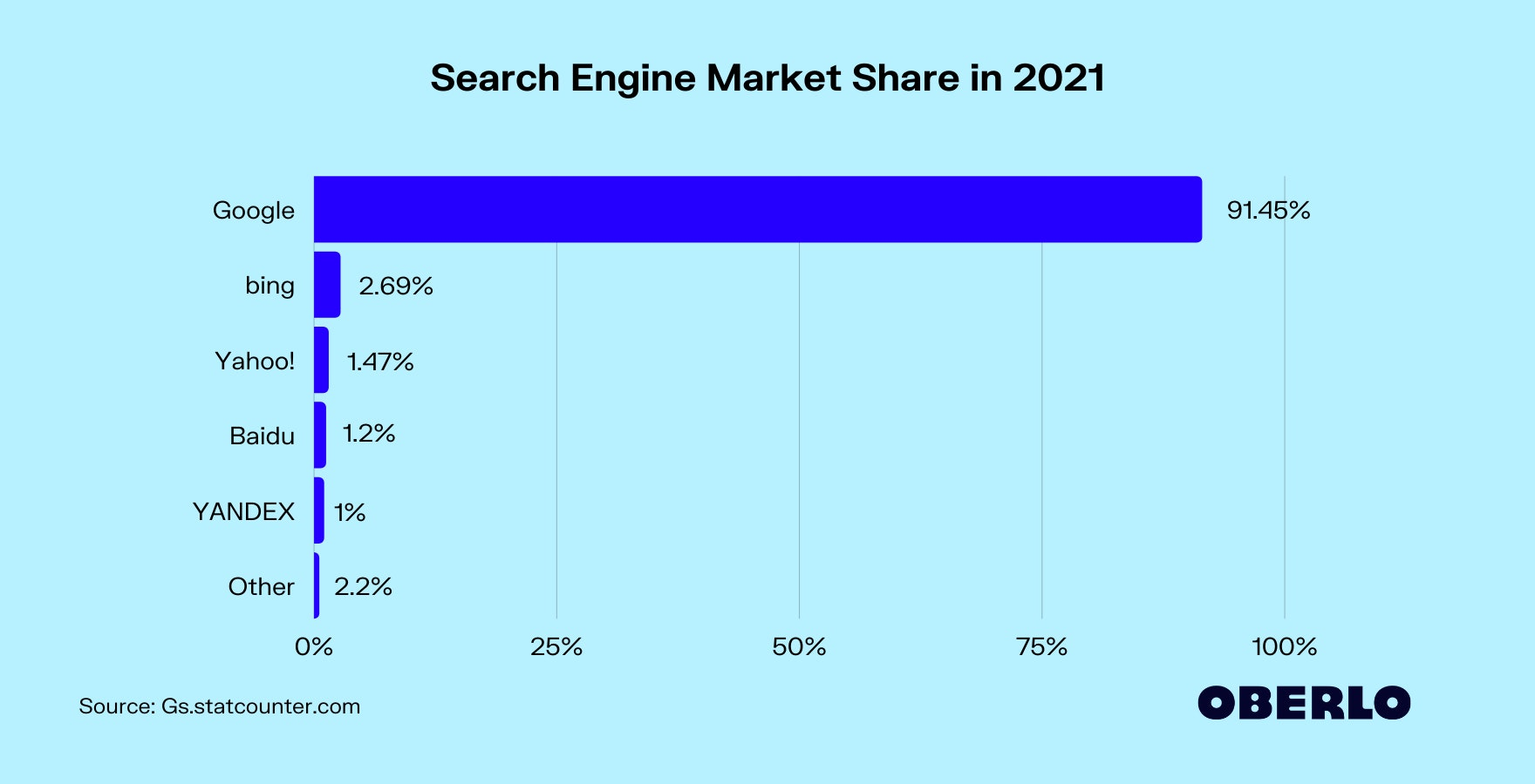Search Engine Market Share in 2021