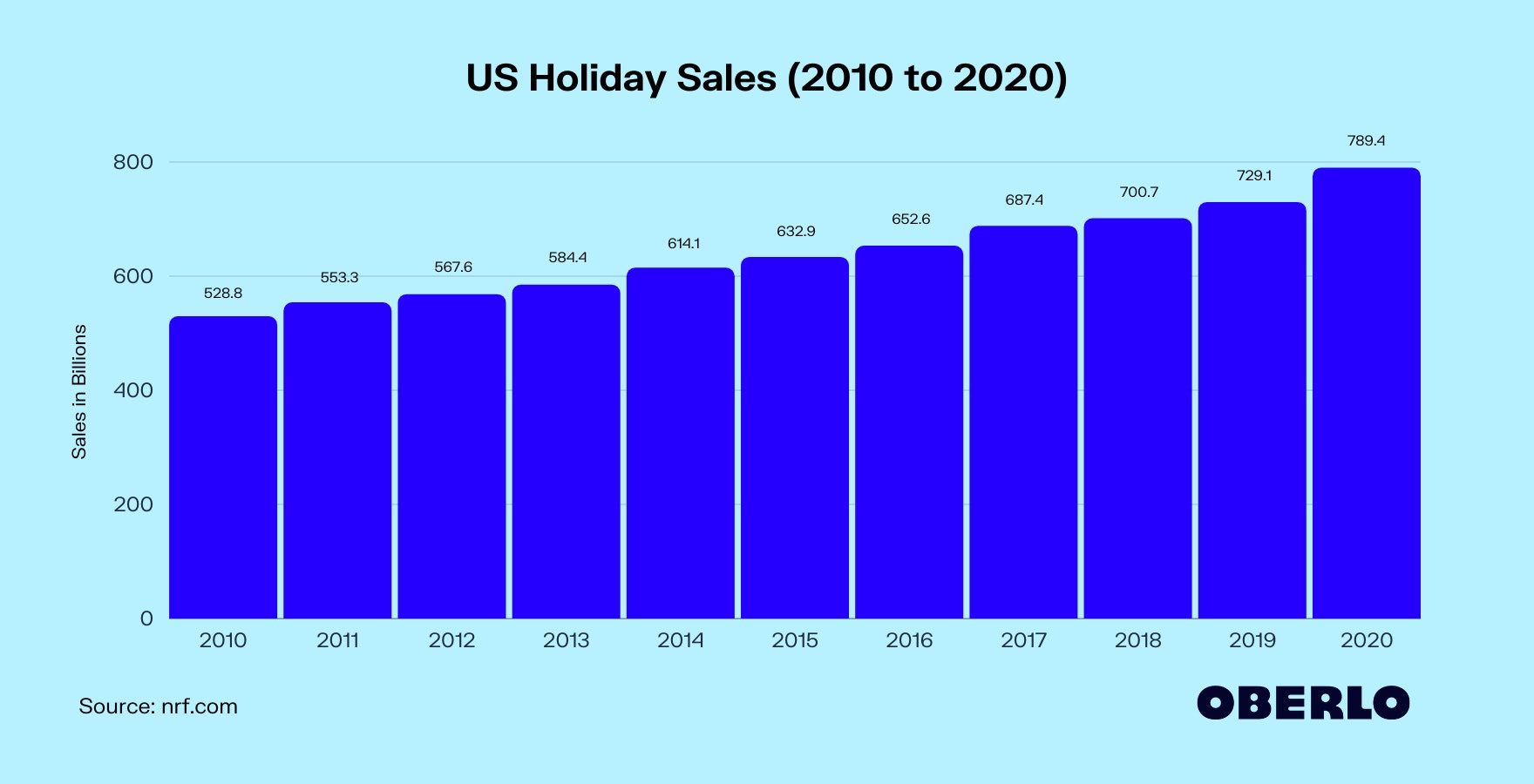 US Holiday Retail Sales (2010 to 2020)