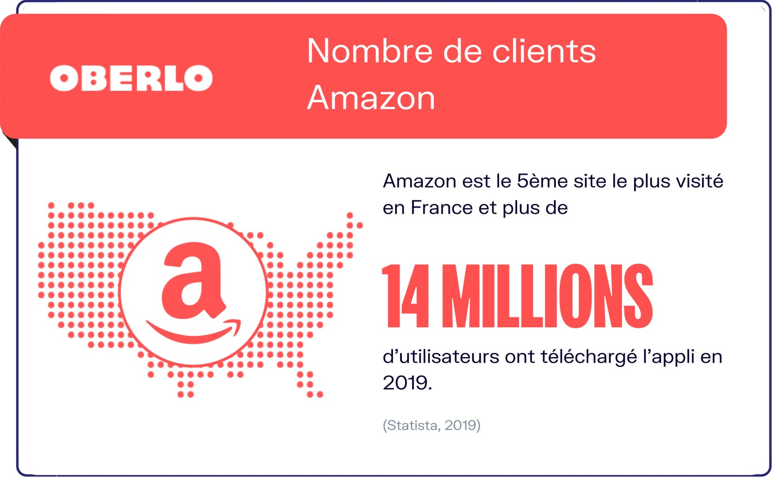 amazon chiffres clients