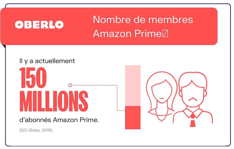 statistiques Amazon