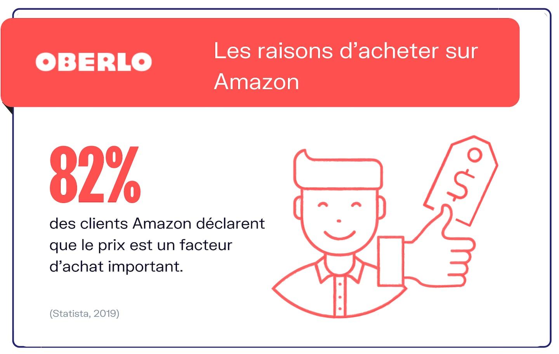 Amazon stats