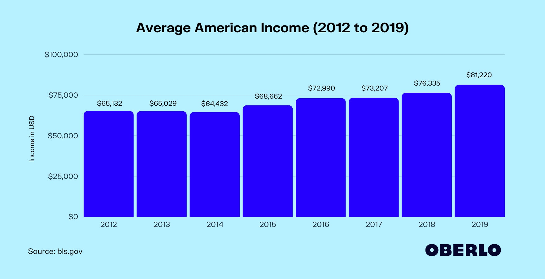 Average American Income