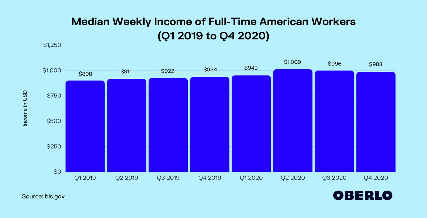 Median Weekly Income of Full-Time American Workers