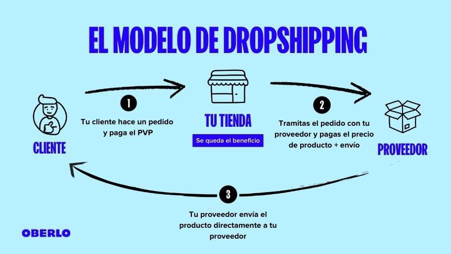 Dropshipping, el mejor modelo de negocio