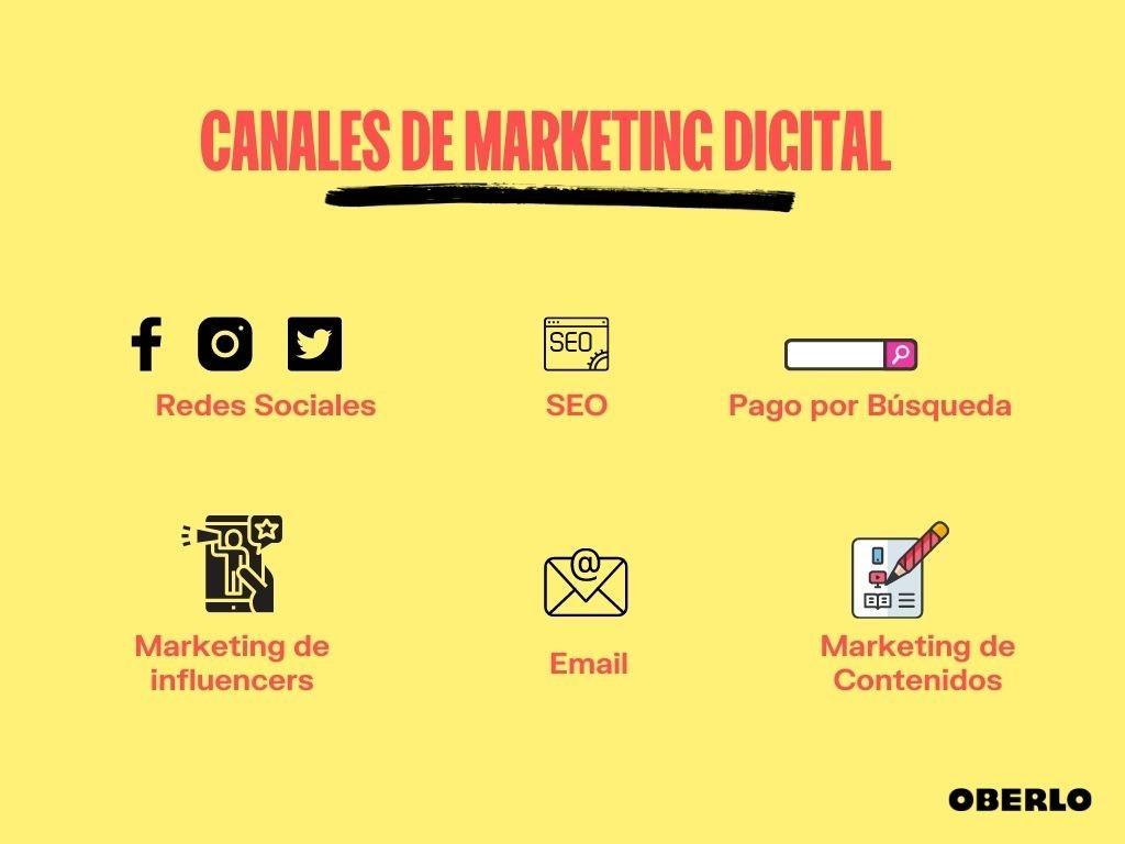 canales marketing digital para empezar negocio de dropshipping