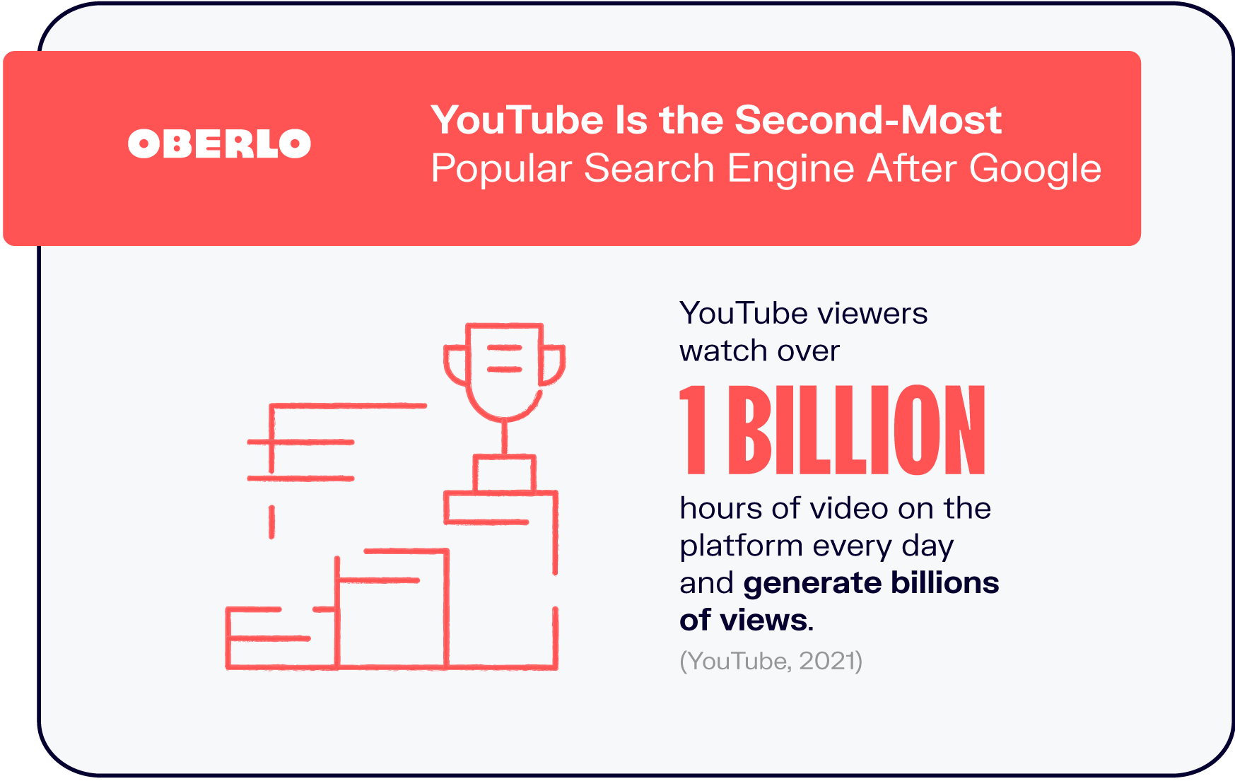 YouTube Is the Second-Most Popular Search Engine After Google
