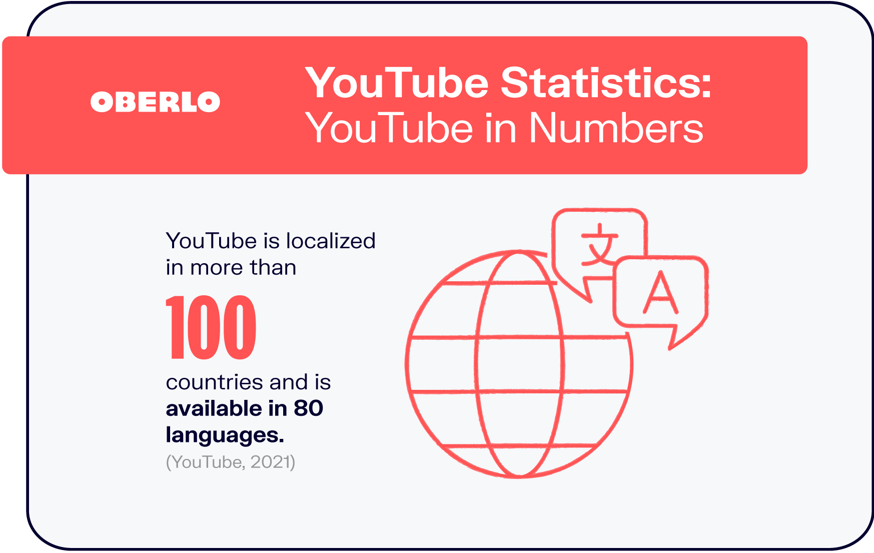 YouTube Statistics: YouTube in Numbers